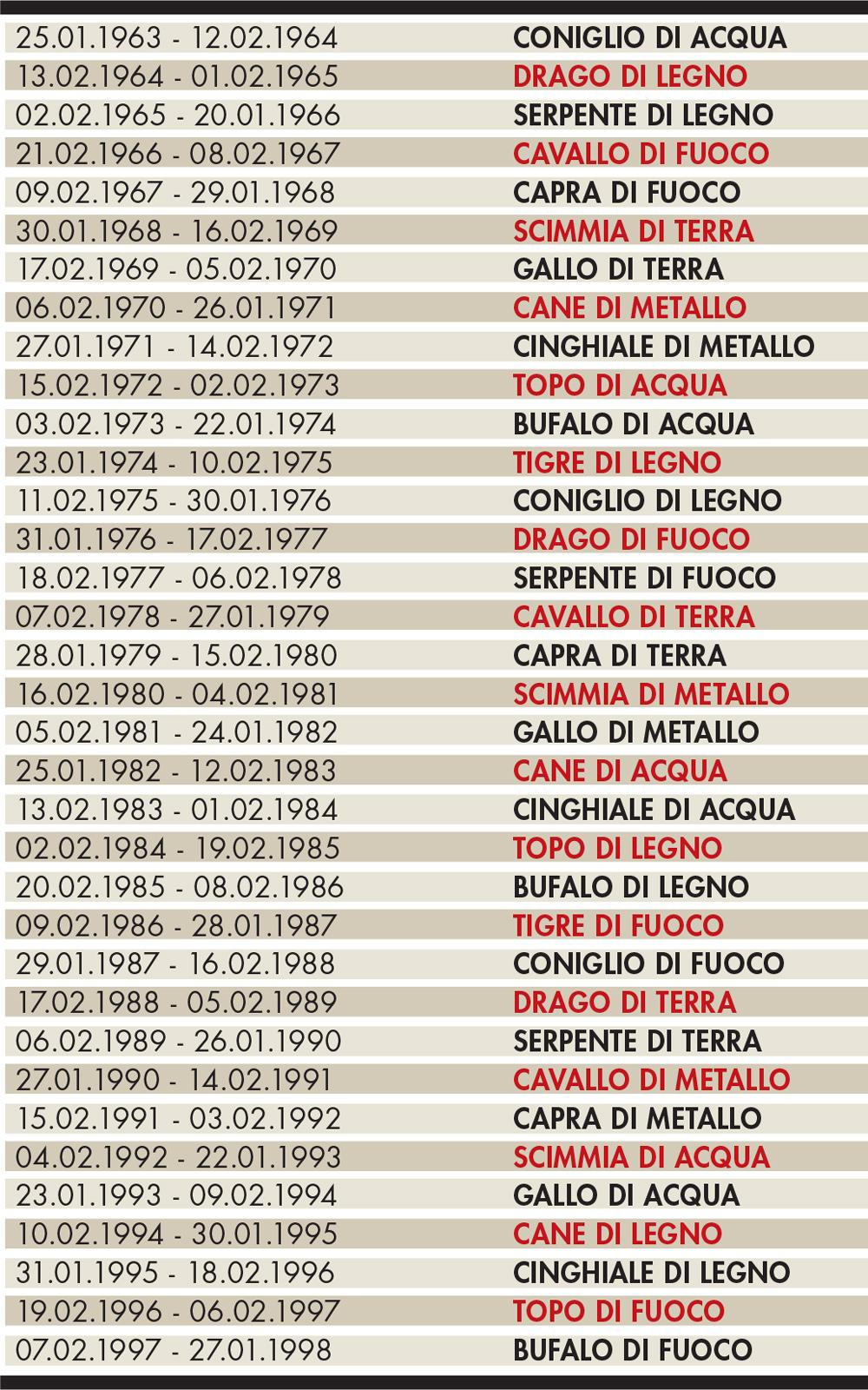 Calendario Cinese Segni.Oroscopo Cinese 2016 L Anno Della Scimmia Di Fuoco